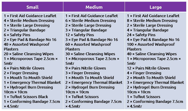 BS-8599-1 Workplace First Aid Kit Table of Contents